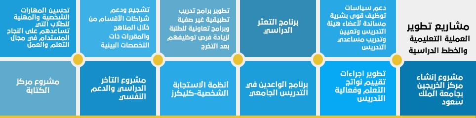 مشاريع تطوير العملية التعليمية - تسعى إلى تحقيق أهداف الخطة...